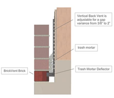 Figure 1: Trash Mortar Deflector ensures that BrickVent will provide maximum ventilation of the air space.